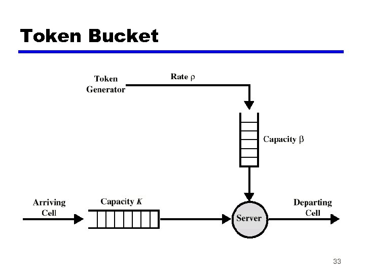 Token Bucket 33