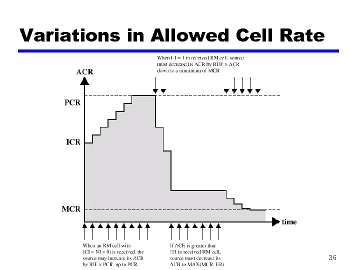 Variations in Allowed Cell Rate 36