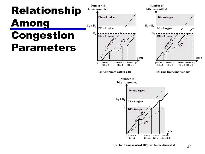 Relationship Among Congestion Parameters 43