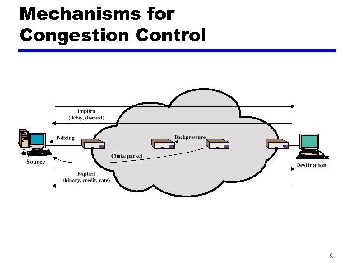 Mechanisms for Congestion Control 9