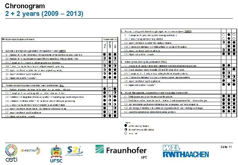 Chronogram 2 + 2 years (2009 – 2013) Seite 11