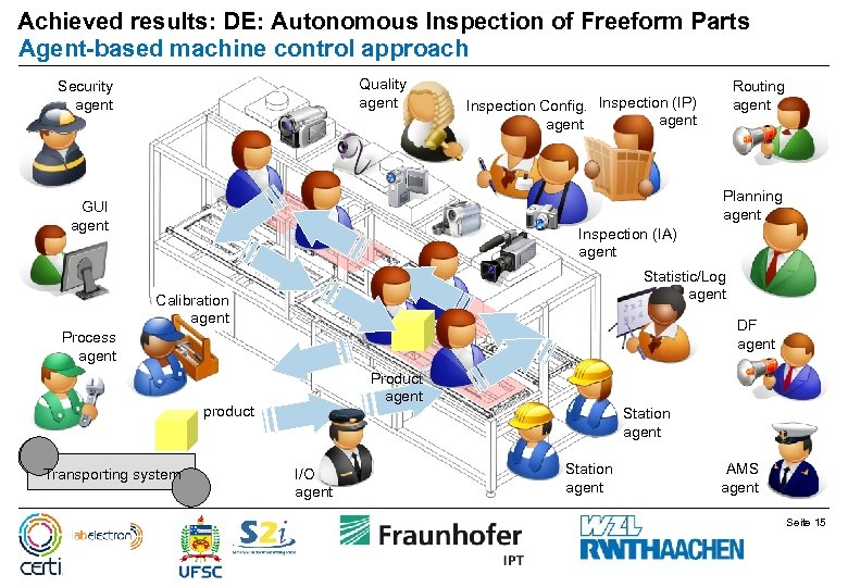 Achieved results: DE: Autonomous Inspection of Freeform Parts Agent-based machine control approach Quality agent