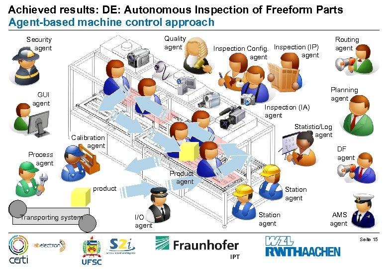 Achieved results: DE: Autonomous Inspection of Freeform Parts Agent-based machine control approach Quality agent