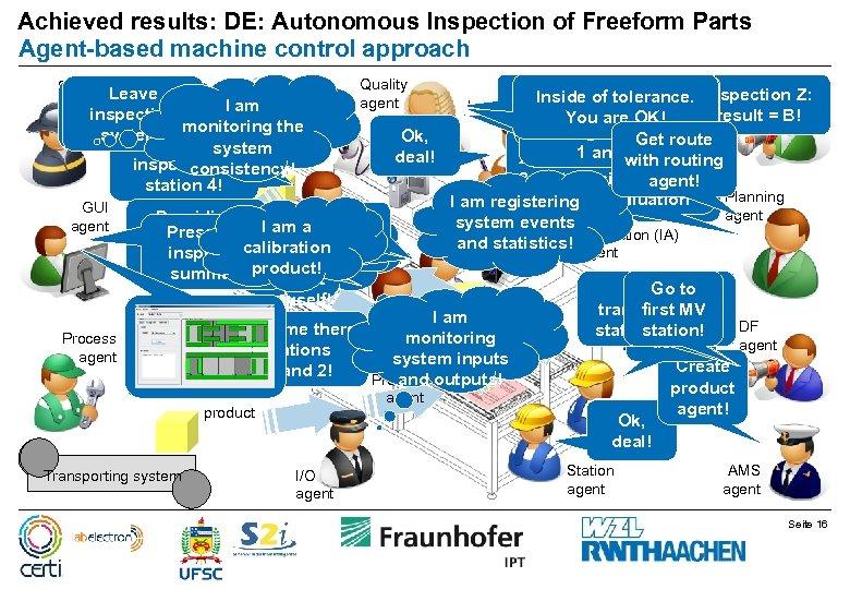 Achieved results: DE: Autonomous Inspection of Freeform Parts Agent-based machine control approach Security Leave
