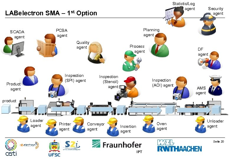 LABelectron SMA – 1 st Statistic/Log agent Option Planning agent PCBA agent SCADA agent