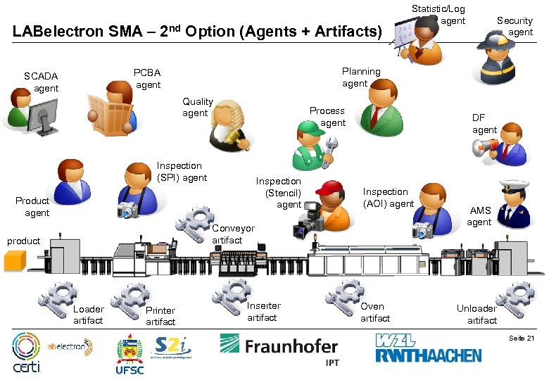 LABelectron SMA – 2 nd Option (Agents + Artifacts) Quality agent Process agent Inspection