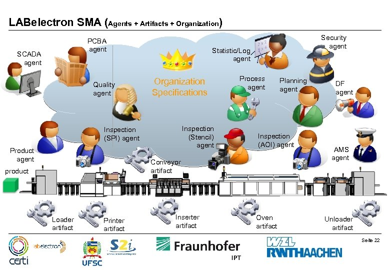 LABelectron SMA (Agents + Artifacts + Organization) PCBA agent SCADA agent Quality agent Statistic/Log