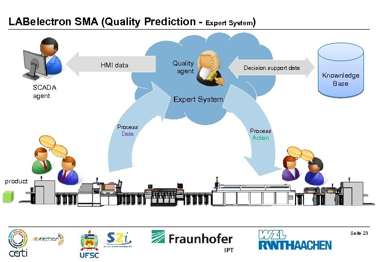 LABelectron SMA (Quality Prediction - Expert System) HMI data SCADA agent Quality agent Decision
