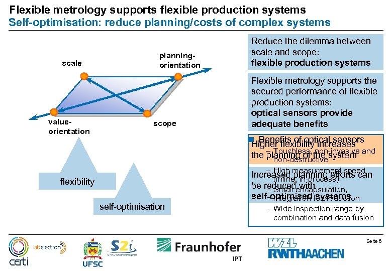 Flexible metrology supports flexible production systems Self-optimisation: reduce planning/costs of complex systems scale valueorientation