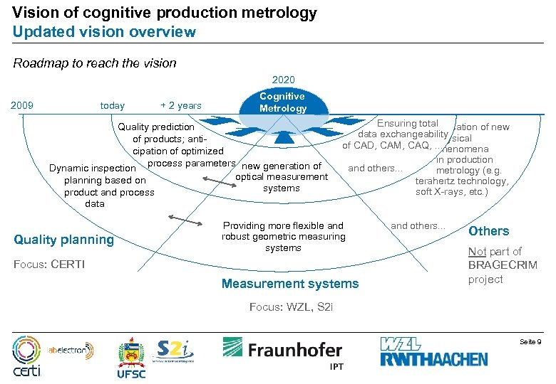 Vision of cognitive production metrology Updated vision overview Roadmap to reach the vision 2020