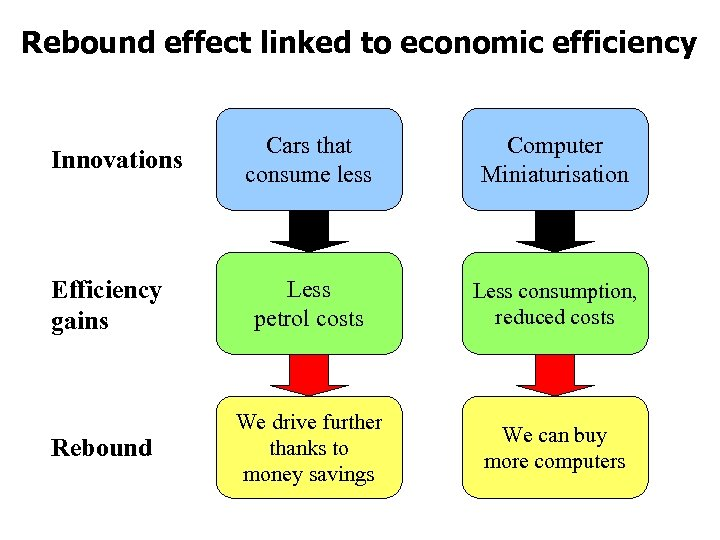 Rebound effect linked to economic efficiency Cars that consume less Computer Miniaturisation Efficiency gains