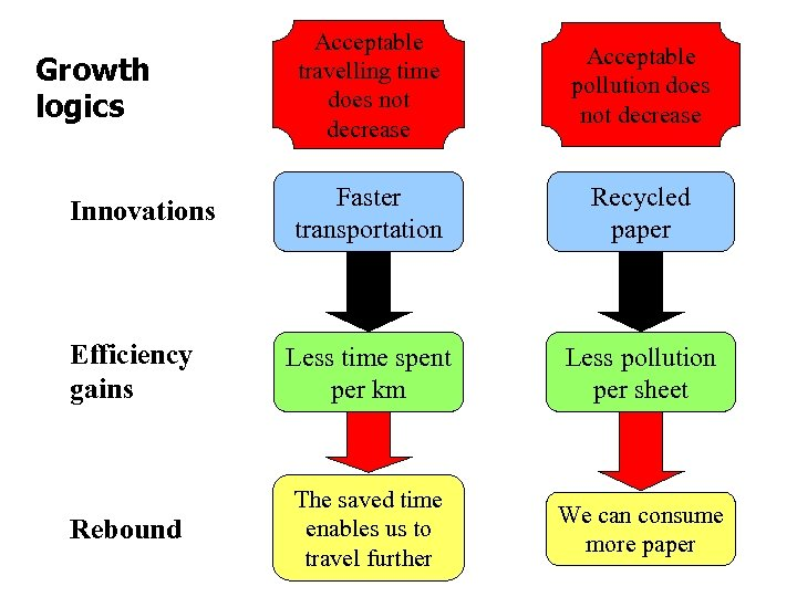 Acceptable travelling time does not decrease Acceptable pollution does not decrease Faster transportation Recycled