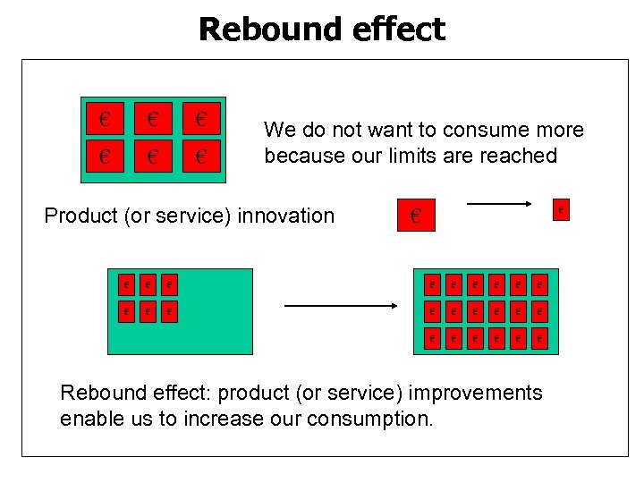 Rebound effect € € € We do not want to consume more because our