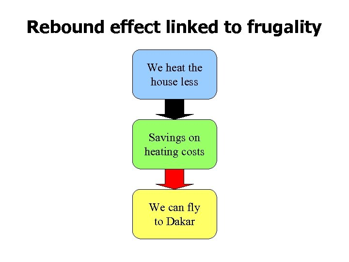Rebound effect linked to frugality We heat the house less Savings on heating costs