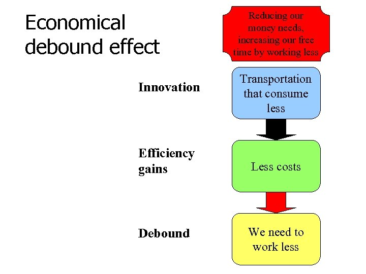 Economical debound effect Innovation Efficiency gains Debound Reducing our money needs, increasing our free