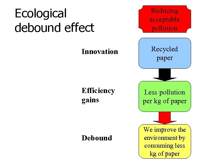 Ecological debound effect Reducing acceptable pollution Innovation Recycled paper Efficiency gains Less pollution per