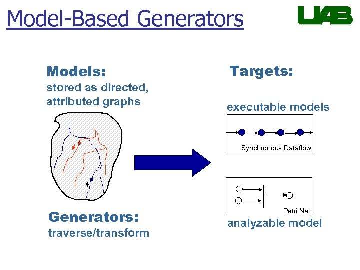 Model-Based Generators Models: stored as directed, attributed graphs Targets: executable models Synchronous Dataflow Generators:
