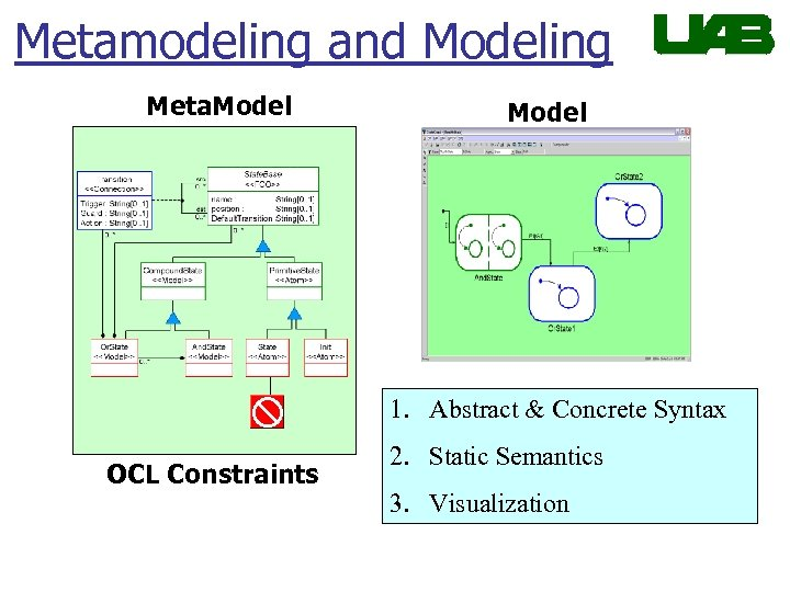 Metamodeling and Modeling Meta. Model 1. Abstract & Concrete Syntax OCL Constraints 2. Static