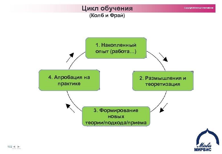 Цикл обучения Copyright © Mercuri International (Колб и Фрай) 1. Накопленный опыт (работа…) 4.