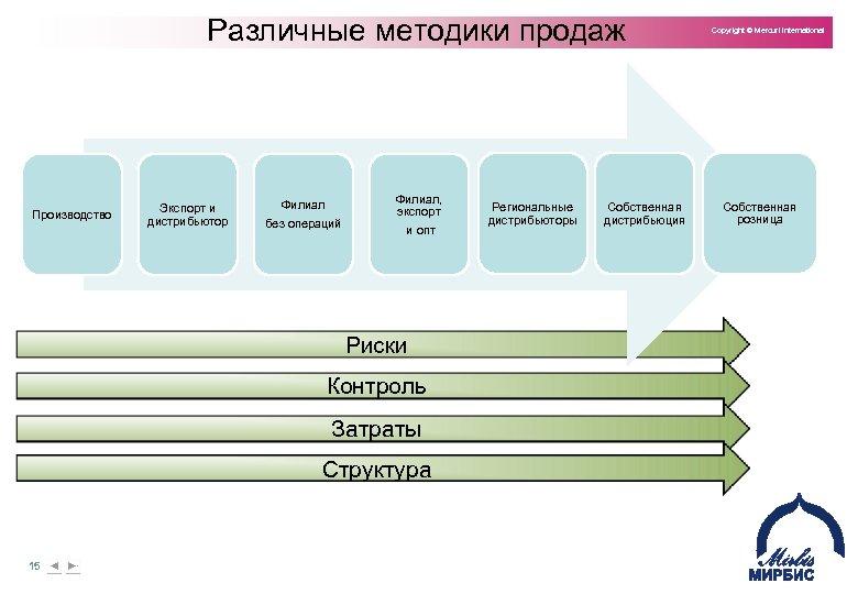 Различные методики продаж Производство Экспорт и дистрибьютор Филиал без операций Филиал, экспорт и опт