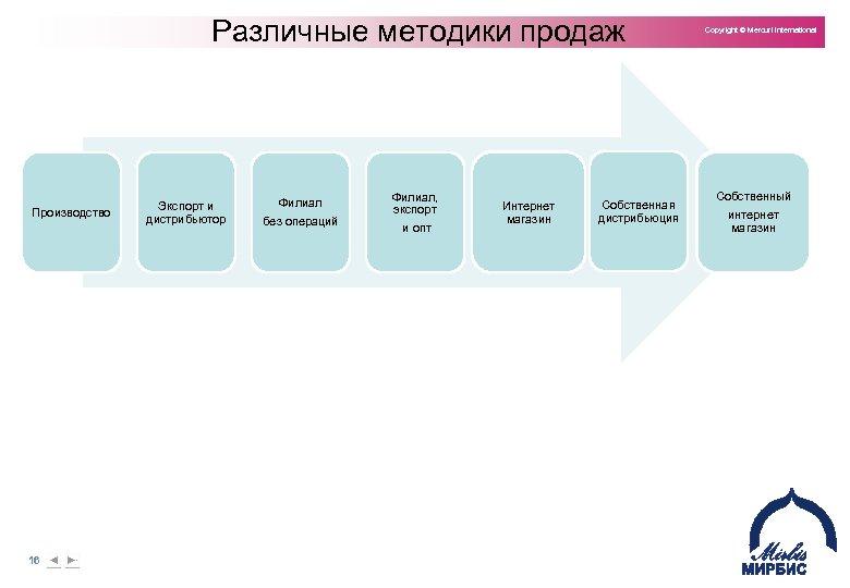 Различные методики продаж Производство 16 Экспорт и дистрибьютор Филиал без операций Филиал, экспорт и