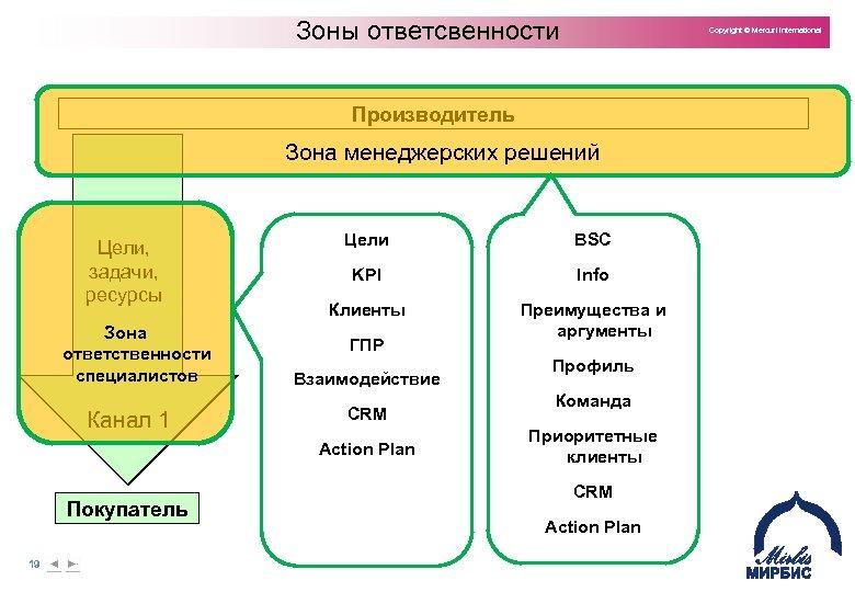 Зоны ответсвенности Copyright © Mercuri International Производитель Зона менеджерских решений Цели, задачи, ресурсы Зона