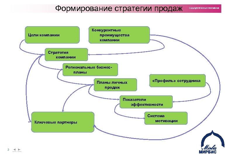 Формирование стратегии продаж Copyright © Mercuri International Конкурентные преимущества компании Цели компании Стратегия компании