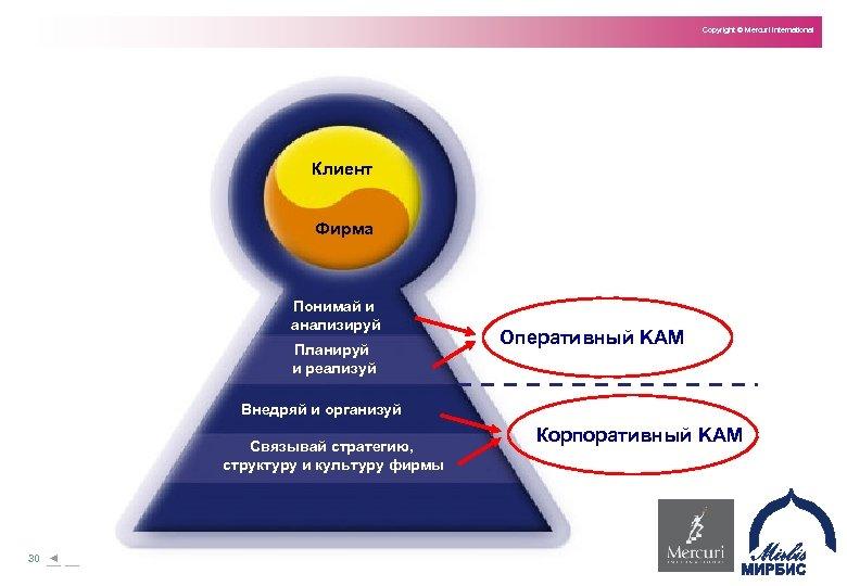 Copyright © Mercuri International Клиент Фирма Понимай и анализируй Планируй и реализуй Оперативный KAM