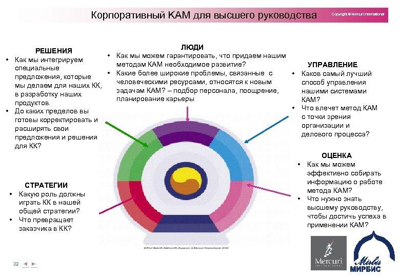 Корпоративный KAM для высшего руководства Copyright © Mercuri International ЛЮДИ РЕШЕНИЯ • Как мы