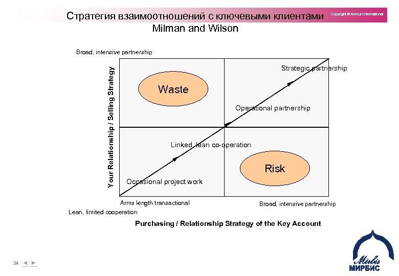 Стратегия взаимоотношений с ключевыми клиентами Milman and Wilson Copyright © Mercuri International Your Relationship
