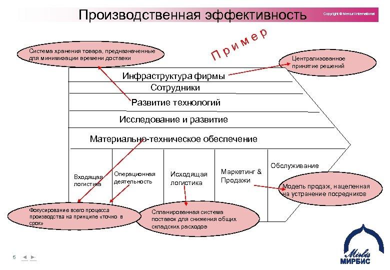 Производственная эффективность Copyright © Mercuri International р е и м р П Система хранения