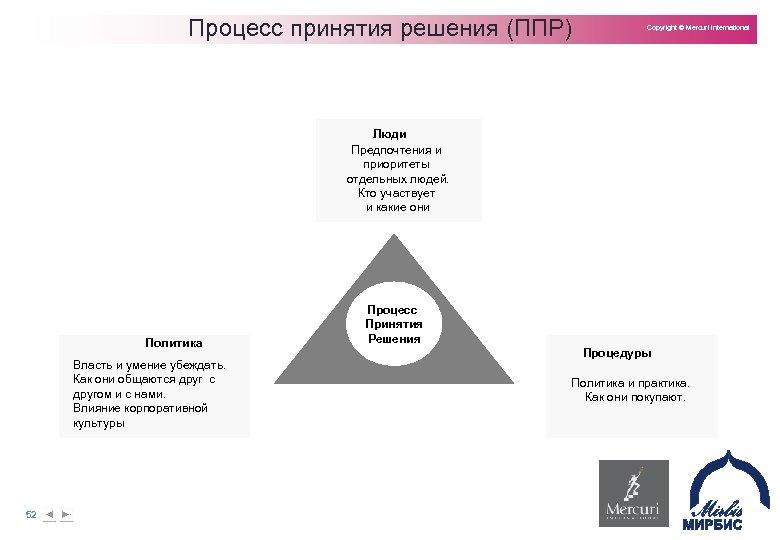Процесс принятия решения (ППР) Copyright © Mercuri International Люди Предпочтения и приоритеты отдельных людей.