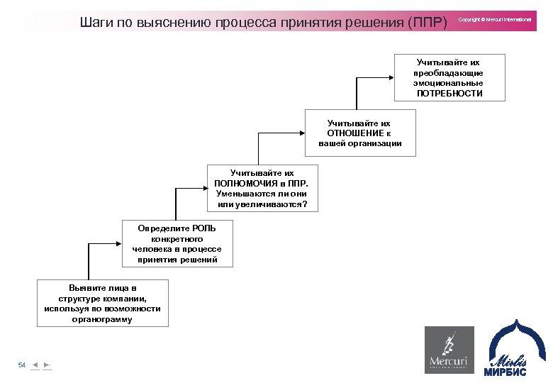 Шаги по выяснению процесса принятия решения (ППР) Copyright © Mercuri International Учитывайте их преобладающие