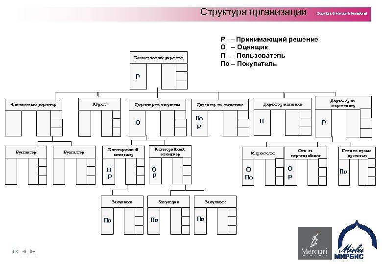 Структура организации Copyright © Mercuri International Р – Принимающий решение О – Оценщик П