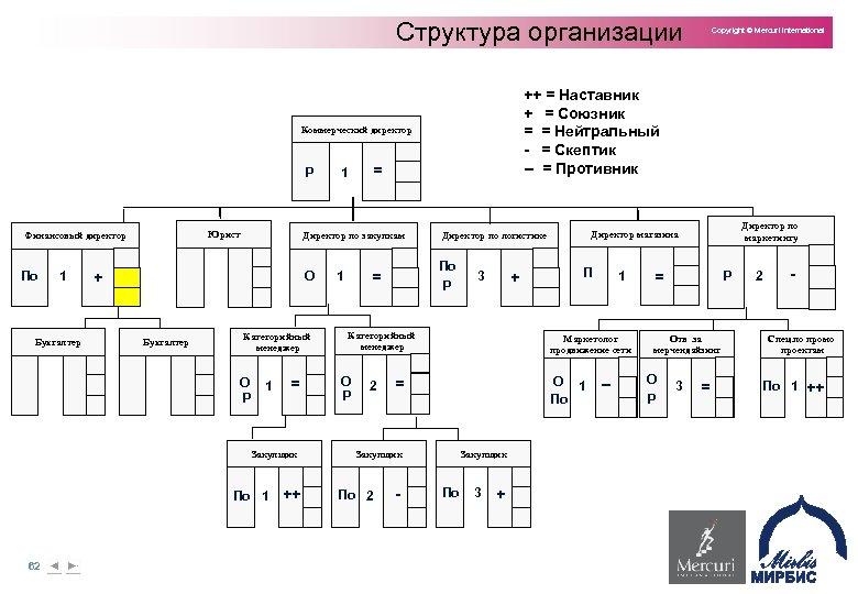 Структура организации ++ = Наставник + = Союзник = = Нейтральный - = Скептик