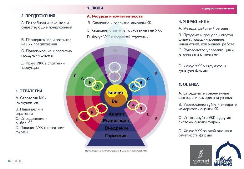 3. ЛЮДИ Copyright © Mercuri International 2. ПРЕДЛОЖЕНИЯ A. Ресурсы и компетентность A. Потребности