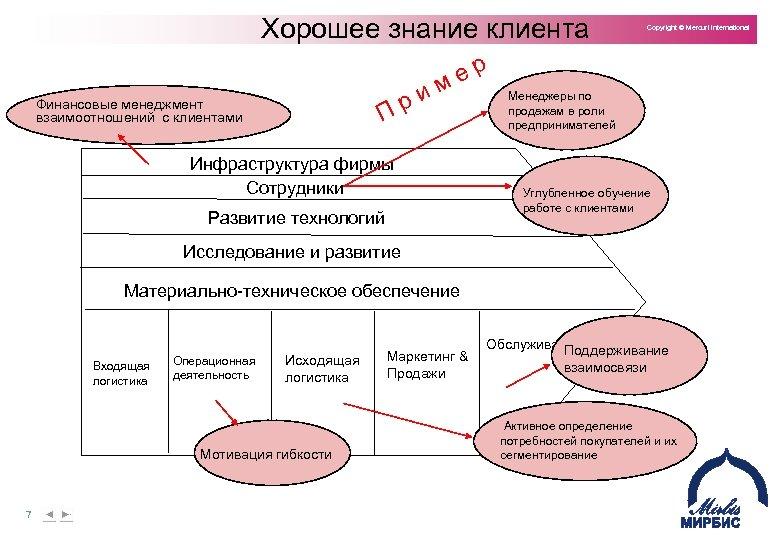 Хорошее знание клиента Copyright © Mercuri International р е м и р П Финансовые
