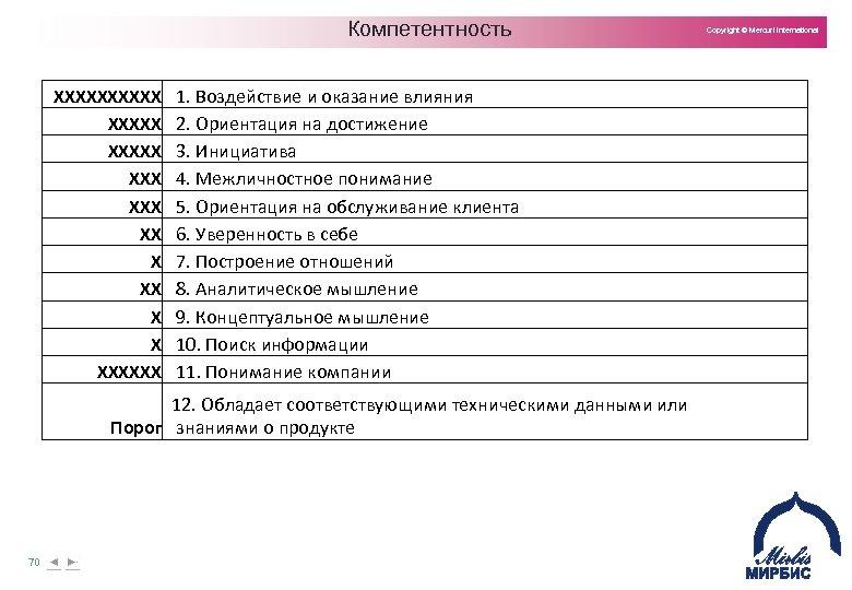 Компетентность XXXXX XXX XX X X XXXXXX 1. Воздействие и оказание влияния 2. Ориентация