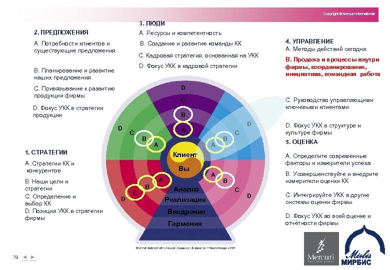Copyright © Mercuri International 3. ЛЮДИ 2. ПРЕДЛОЖЕНИЯ A. Ресурсы и компетентность A. Потребности