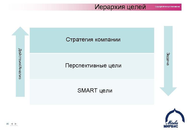 Иерархия целей Copyright © Mercuri International Стратегия компании SMART цели 85 Задача Действия/Анализ Перспективные