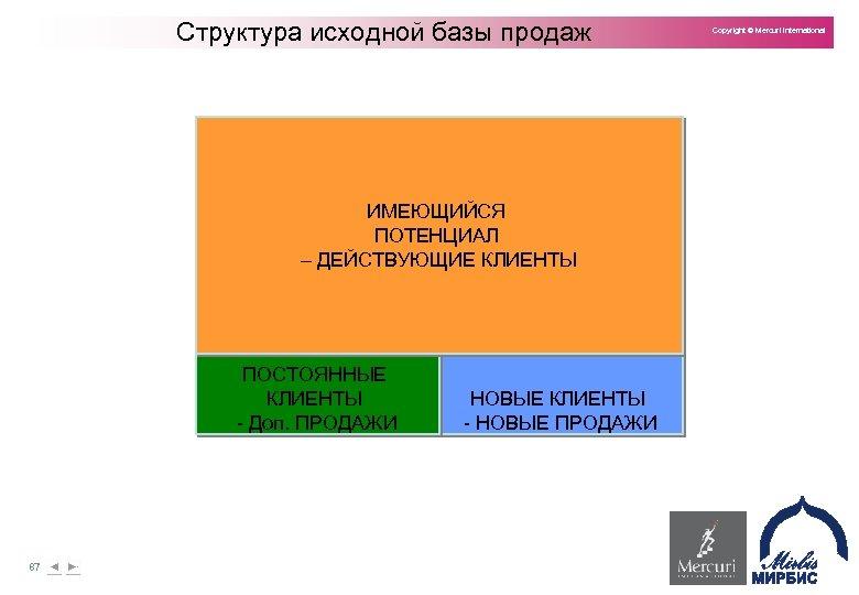 Структура исходной базы продаж ИМЕЮЩИЙСЯ ПОТЕНЦИАЛ – ДЕЙСТВУЮЩИЕ КЛИЕНТЫ ПОСТОЯННЫЕ КЛИЕНТЫ Доп. ПРОДАЖИ 87