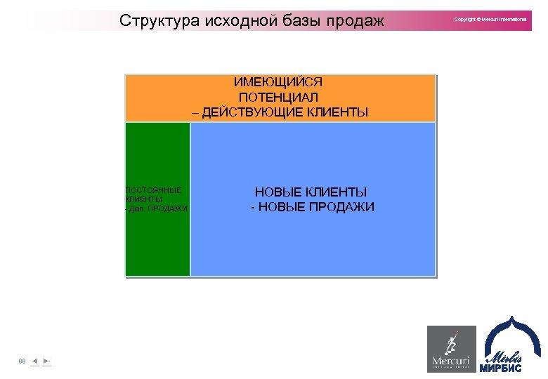 Структура исходной базы продаж ИМЕЮЩИЙСЯ ПОТЕНЦИАЛ – ДЕЙСТВУЮЩИЕ КЛИЕНТЫ ПОСТОЯННЫЕ КЛИЕНТЫ Доп. ПРОДАЖИ 88