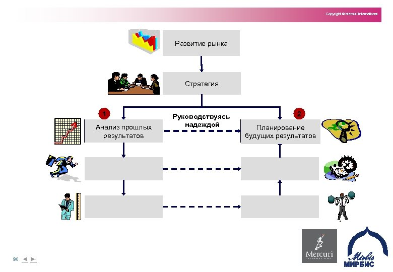 Copyright © Mercuri International Развитие рынка Стратегия 1 Анализ прошлых результатов 90 Руководствуясь надеждой
