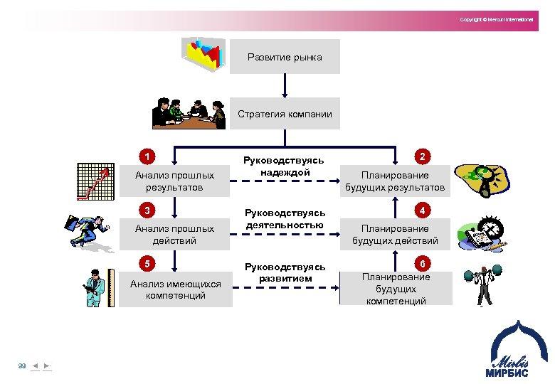 Copyright © Mercuri International Развитие рынка Стратегия компании 1 Анализ прошлых результатов 3 Анализ