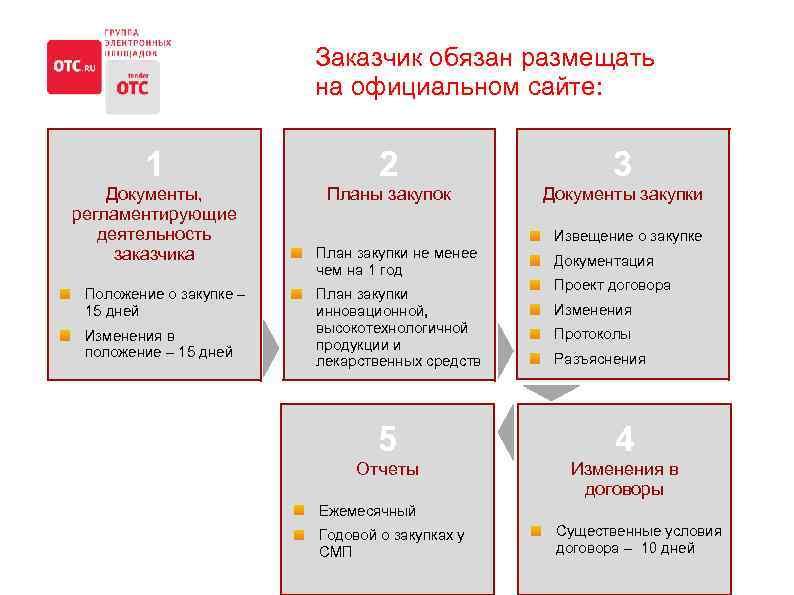 Заказчик обязан размещать на официальном сайте: 1 2 3 Документы, регламентирующие деятельность заказчика Планы