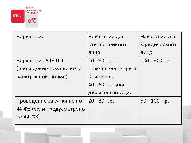 Нарушение 616 ПП (проведение закупки не в электронной форме) Проведение закупки не по 44