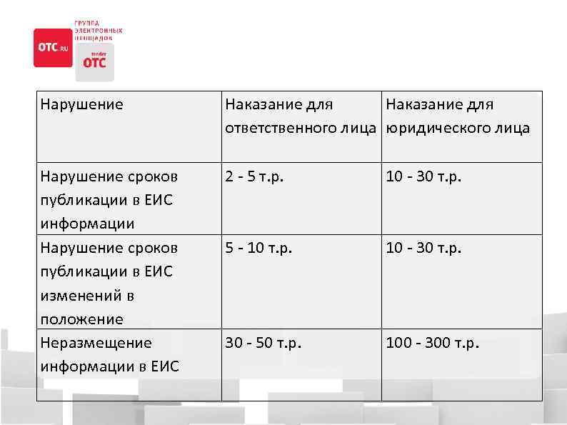 Нарушение Наказание для ответственного лица юридического лица Нарушение сроков публикации в ЕИС информации Нарушение