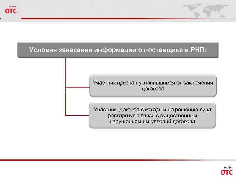 Условия занесения информации о поставщике в РНП: Участник признан уклонившимся от заключения договора Участник,