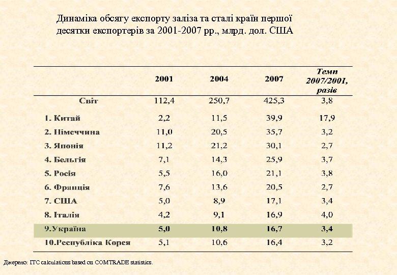 Динаміка обсягу експорту заліза та сталі країн першої десятки експортерів за 2001 -2007 рр.