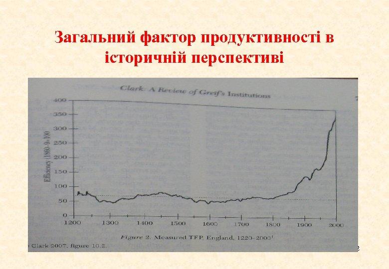 Загальний фактор продуктивності в історичній перспективі 12